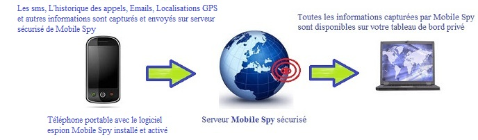 Mobile Spy comment ca marche